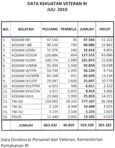 tabel-data-kekuatan-veteran-ri-2011